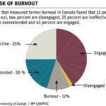 Study finds burnout a real risk for producers
