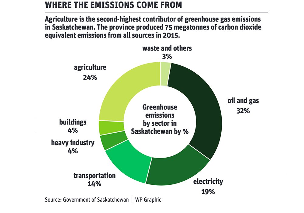 Saskatchewan's carbon credit system inches forward