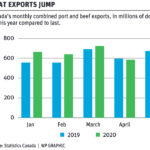 Canadian ag exports benefit from COVID disruptions