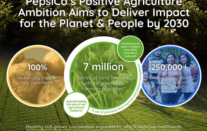 PepsiCo says it wants to spread the adoption of regenerative agriculture to seven million acres by 2030. | Screencap via PepsiCo.com